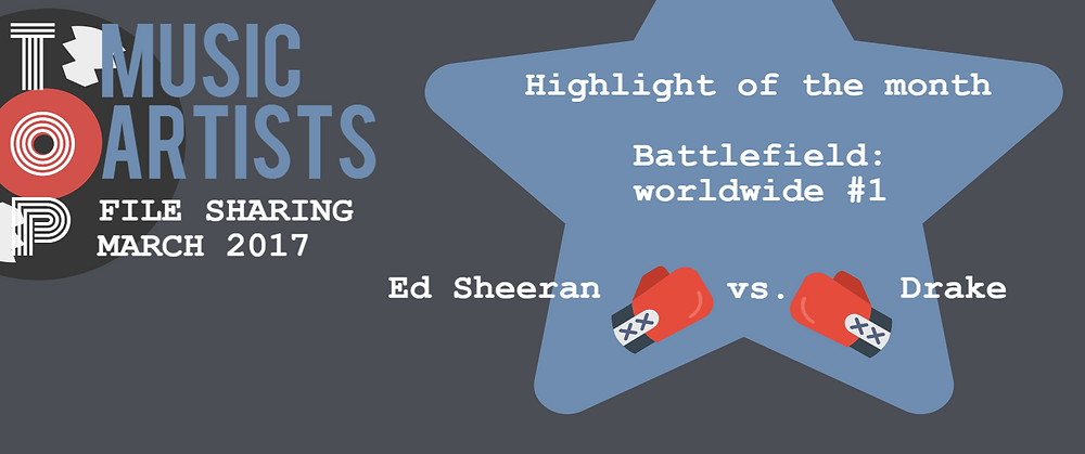 Header of TECXIPIO infographic about the top music artists in file sharing in March. The image highlights the good performing artists like Ed Sheeran and Drake