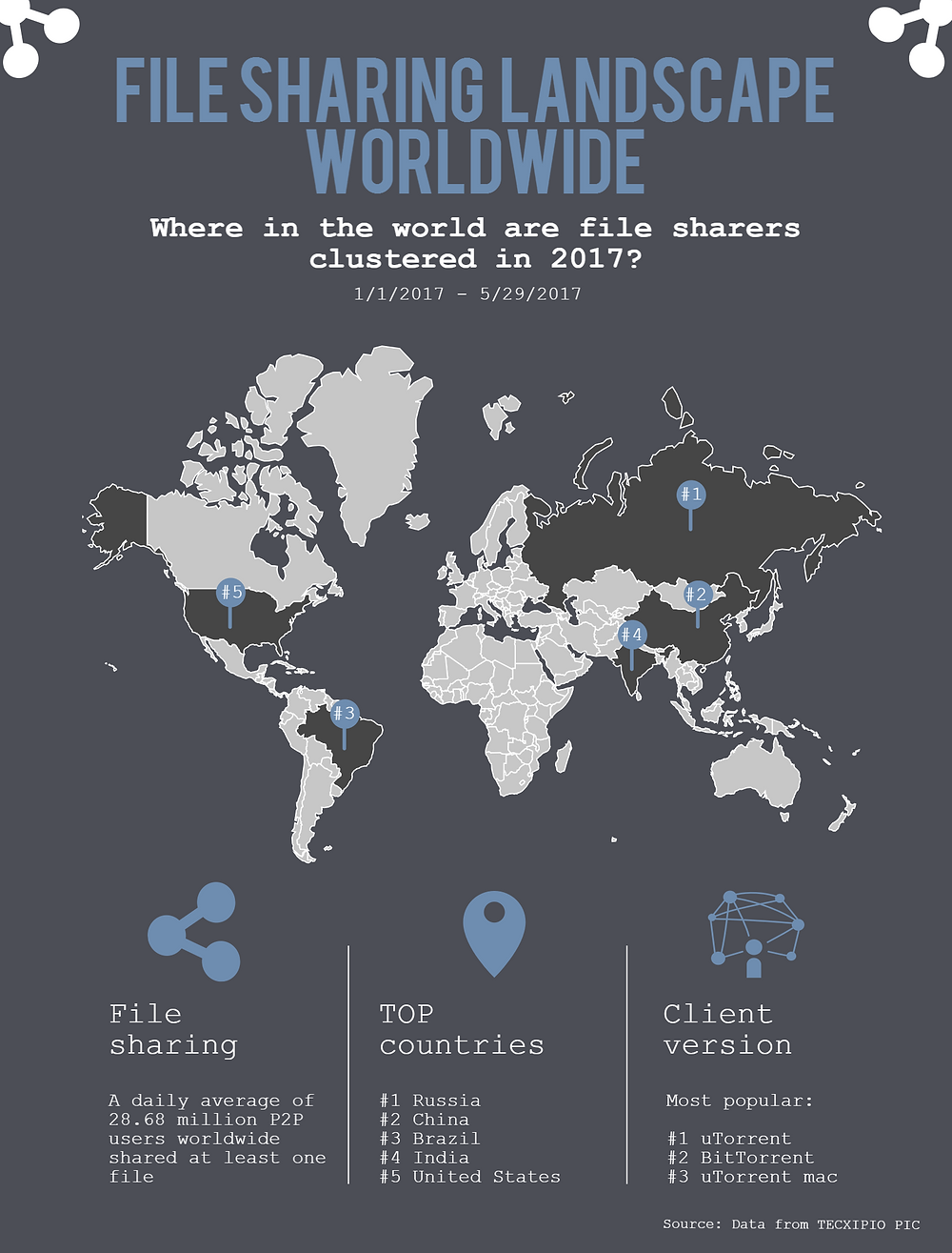 TECXIPIO infographic. File sharing landsape displyed on a worldmap. The top file sharing countries are marked. It also shows the top 5 torrent clients