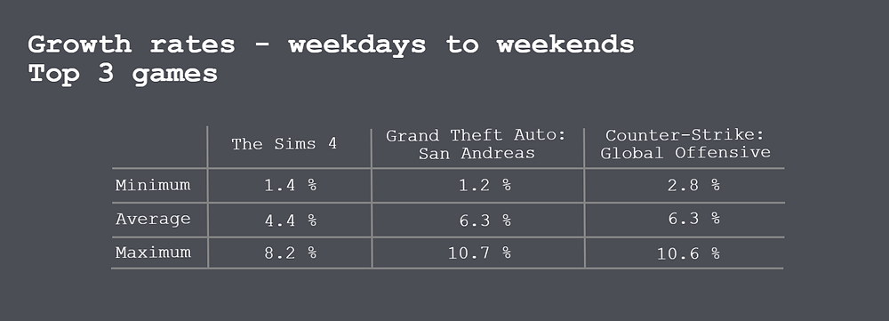 Table. File sharing activity of the top3 most popular games on weekdays vs. weekends