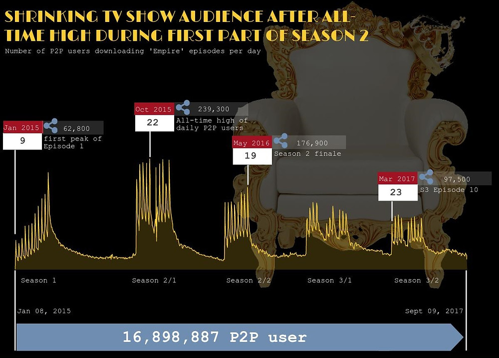 Empire_TV Show audience_TV series piracy trend