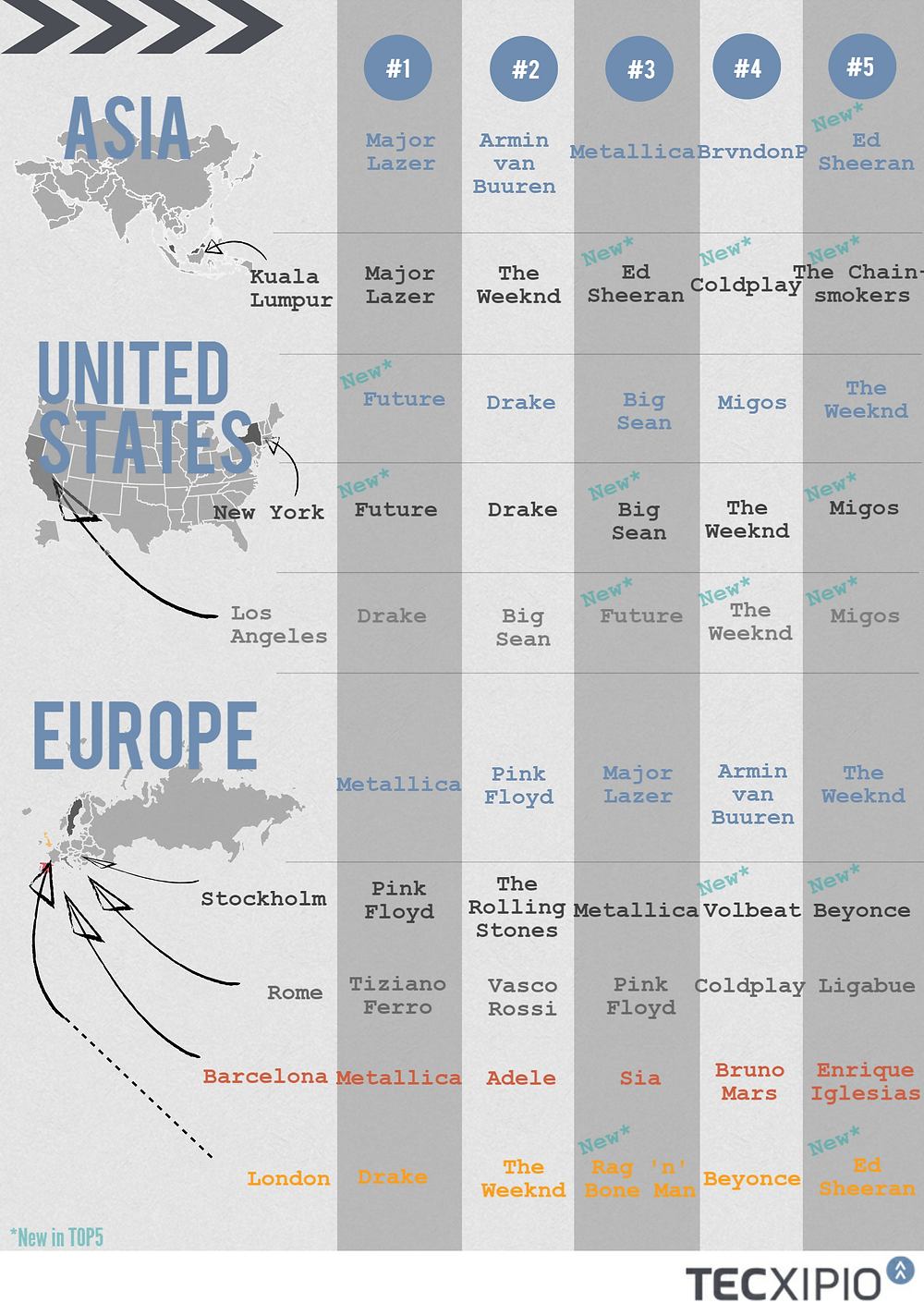TECXIPIO infographic about the regional music artist charts. It compares the top5 music artists of different regions and cities
