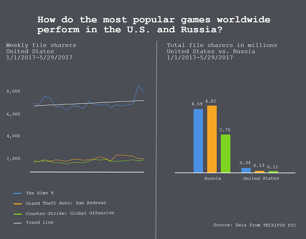 TECXIPIO infographic. Trend line of the top3 games worldwide among file sharers in the U.S. and in comparison with Russia
