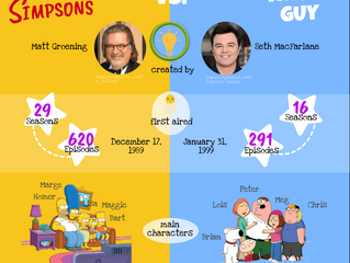 Champions of crude cartoons: Matt Groening vs. Seth MacFarlane (The Simpsons vs. Family Guy)