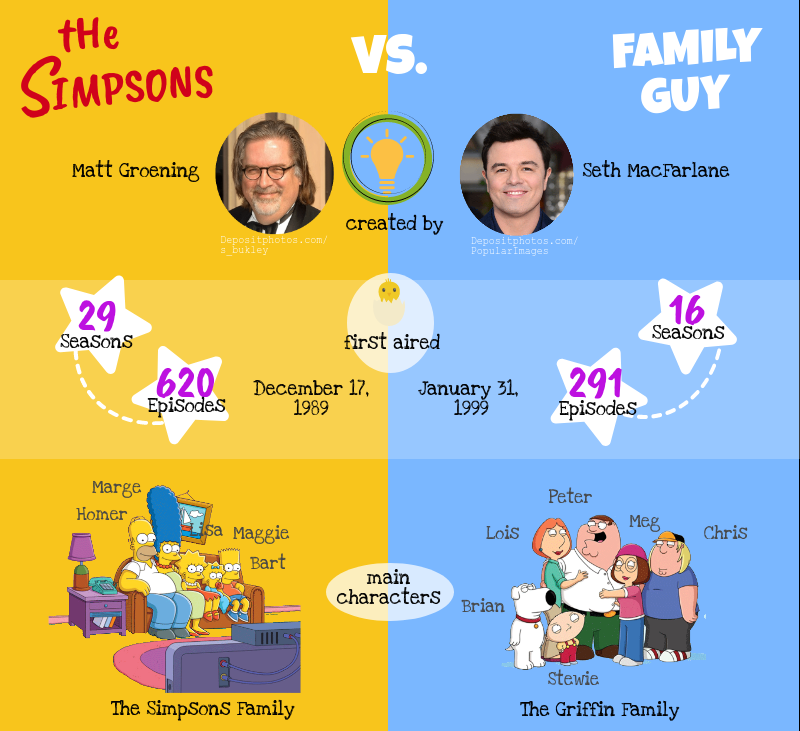 Infographic. Background information Family Guy and The Simpsons