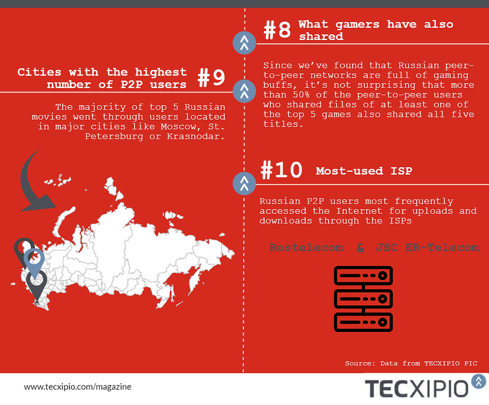TECXIPIO infographic. Pert 3. Fact #8-10 about peer-to-peer users in Russia