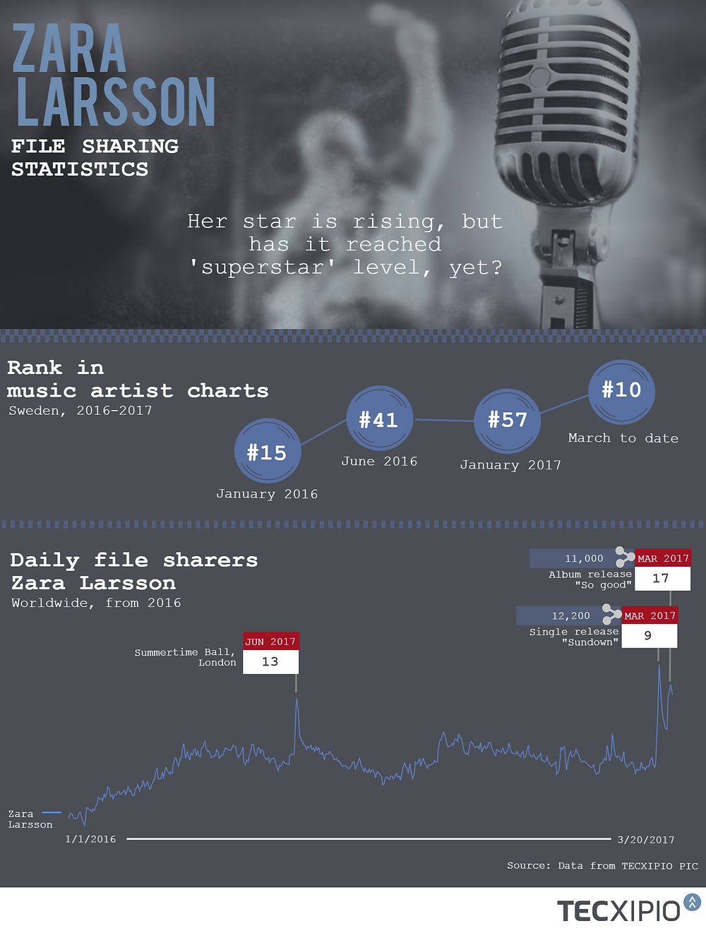 TECXIPIO infographic. File sharing statistics of Zara Larsson's music to analyze if she has reached superstar level, yet