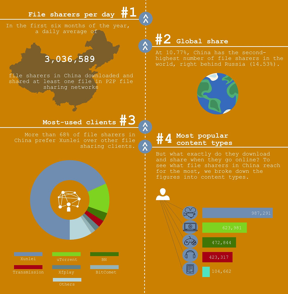 p2p file sharing network usage in China_infographic_fact 1 - 4