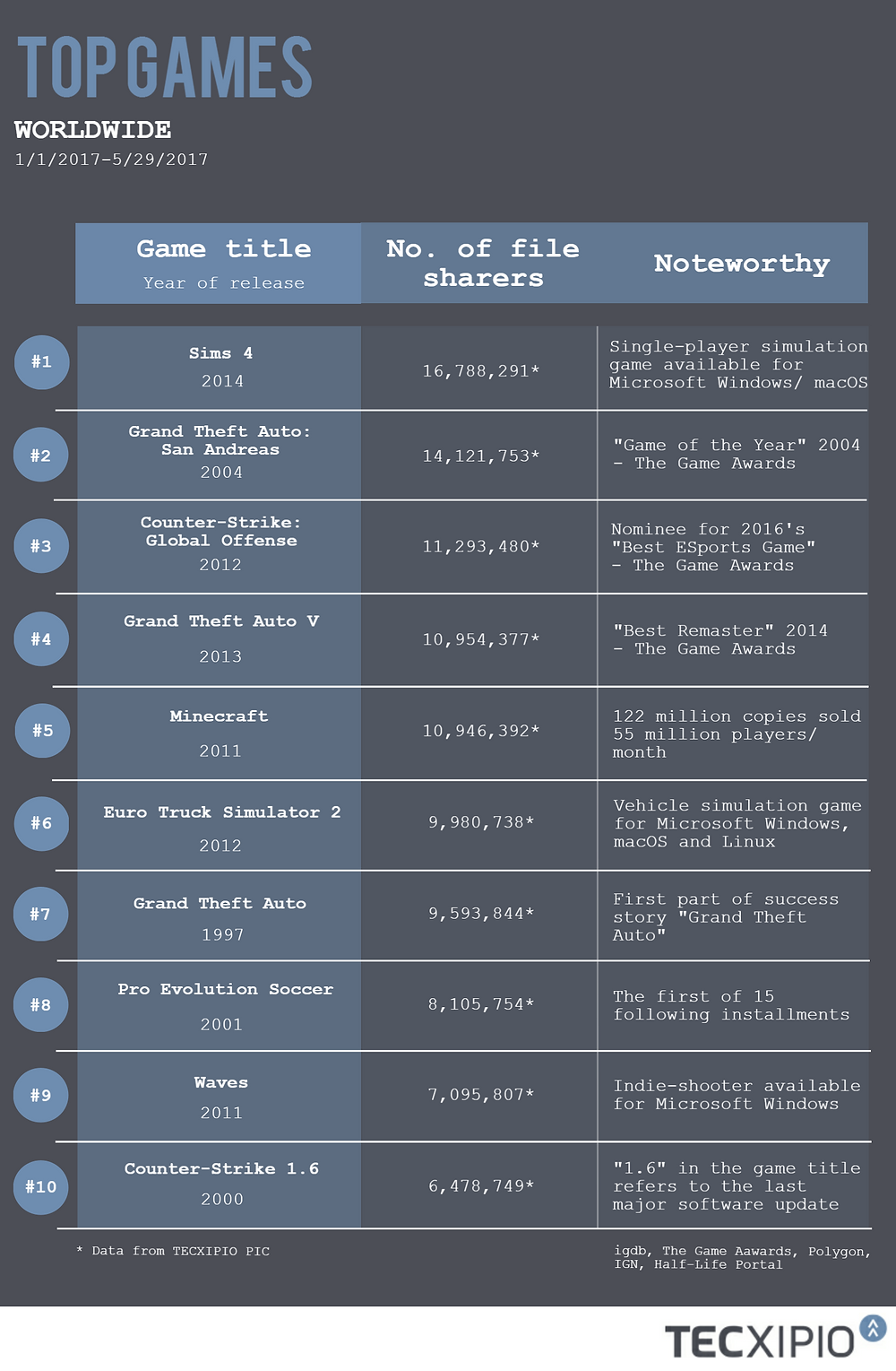 TECXIPIO infographic. Top ten games by number of file sharers