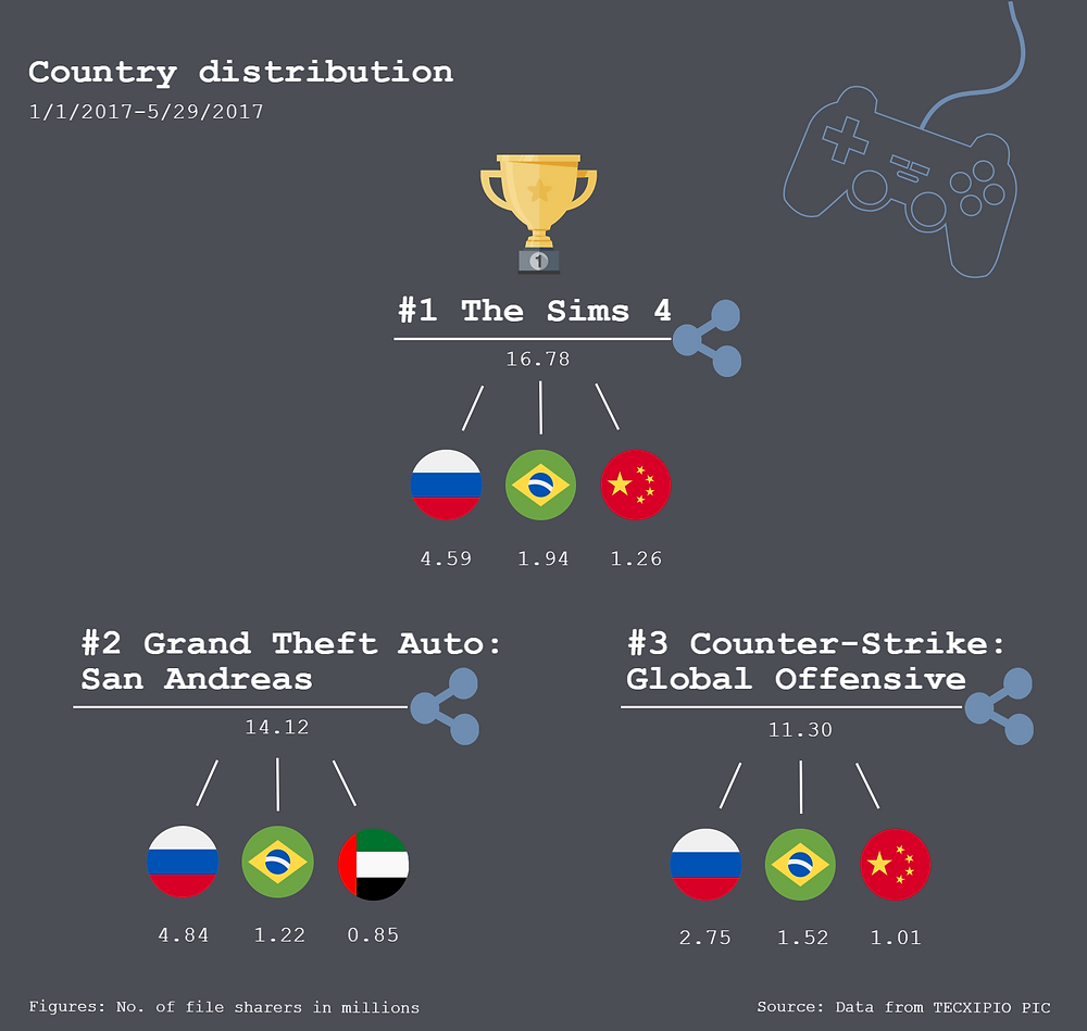 TECXIPIO infographic. Country distribution of the top3 games according to number file sharers