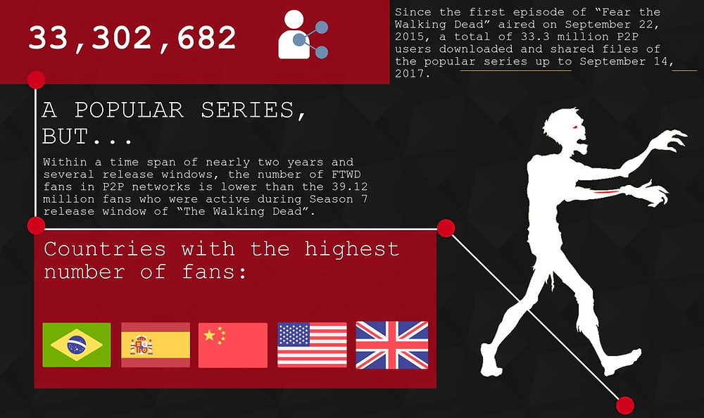 Infographic_number of file sharers of the popular series 'Fear the Walking Dead'
