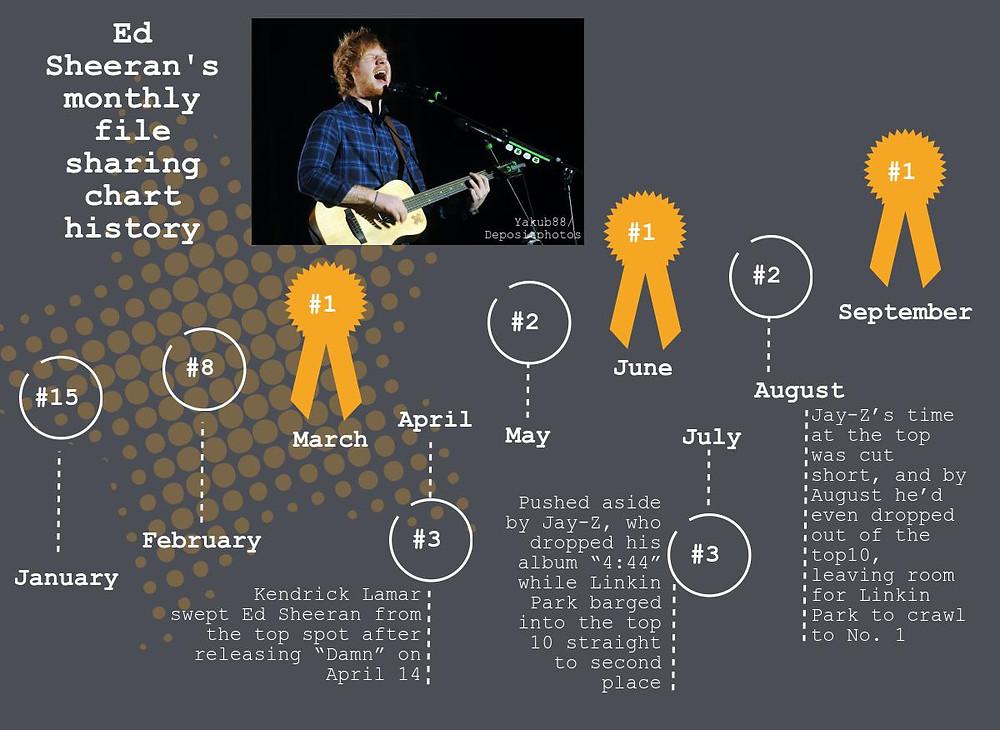 Music downloads chart ranking Ed Sheeran