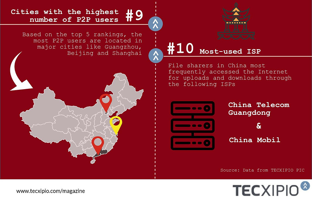 p2p file sharing network usage in China_infographic_fact 9-10