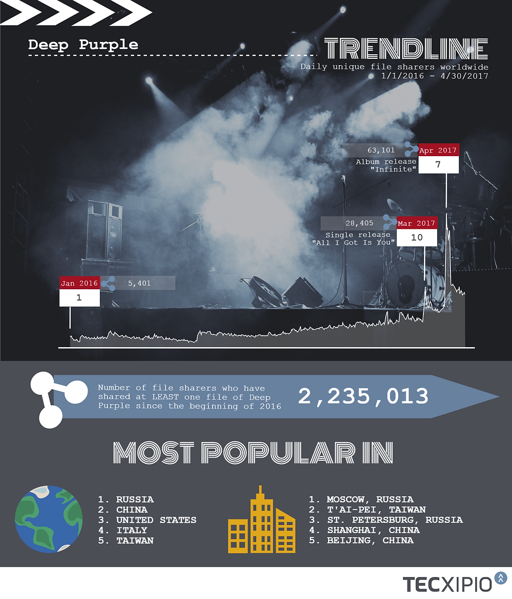 TECXIPIO infographic about the file sharing activity of Deep Purple music worldwide