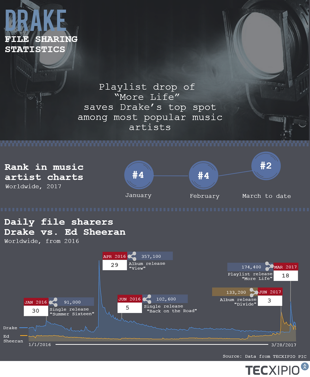 TECXIPIO infographic - development of file sharing activity of Drake's music after his latest playlist drop