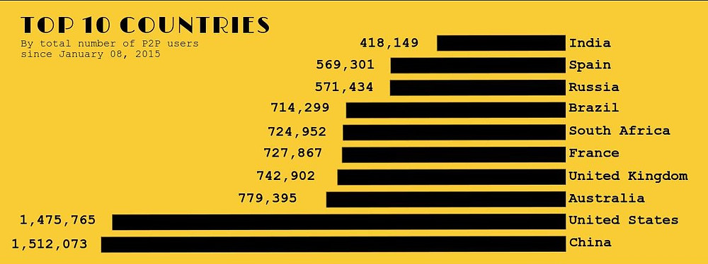 Empire TV show audience - piracy numbers for top 10 countries