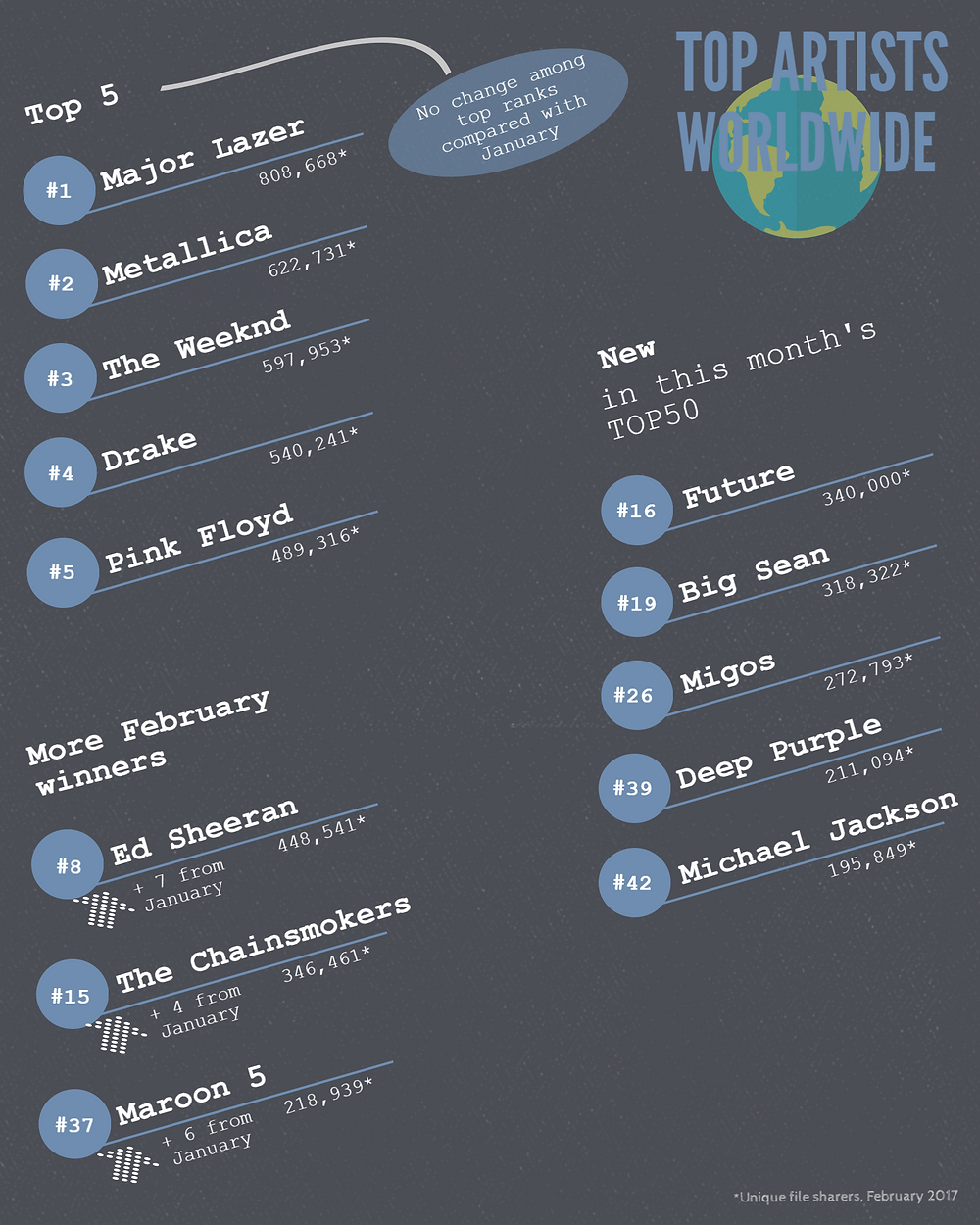 TECXIPIO infographic about the top artists worldwide, based on number of file sharers for their music files