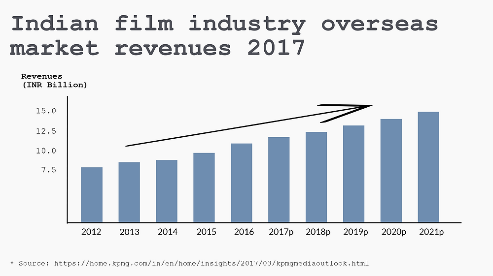 Indian film industry overseas market growth_chart