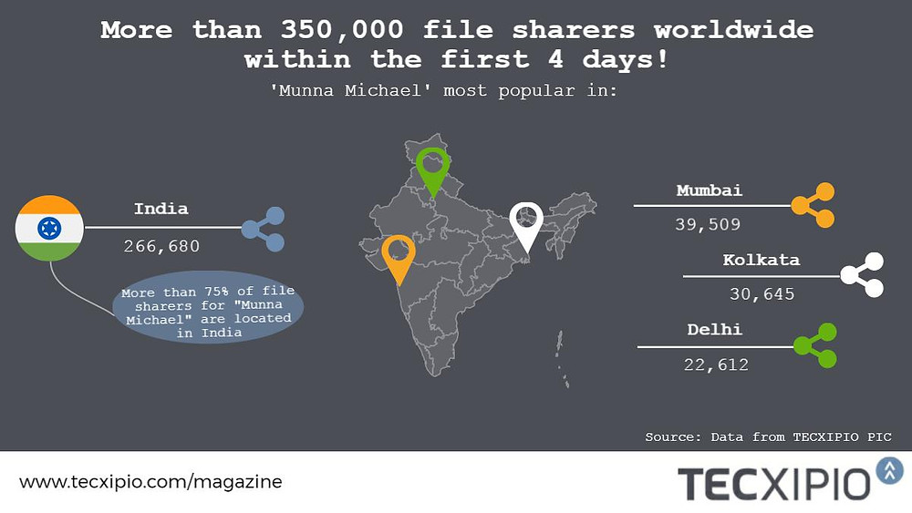 TECXIPIO infographic_file sharing statistics of the Bollywood Hindi movie Munna Michael