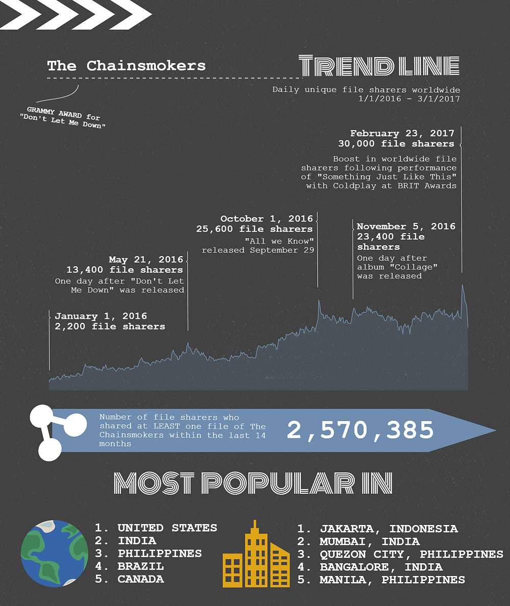 TECXIPIO infographic about the popularity of the Chainsmokers among file sharers