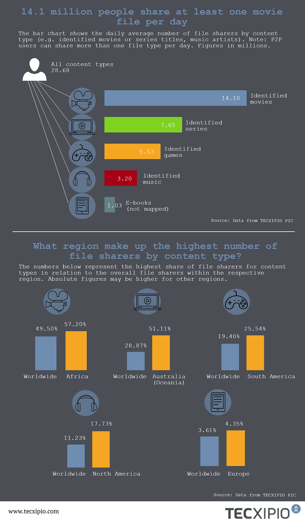 TECXIPIO infographic. Content types shared by file sharers, like movies, games or music artists and regional differences