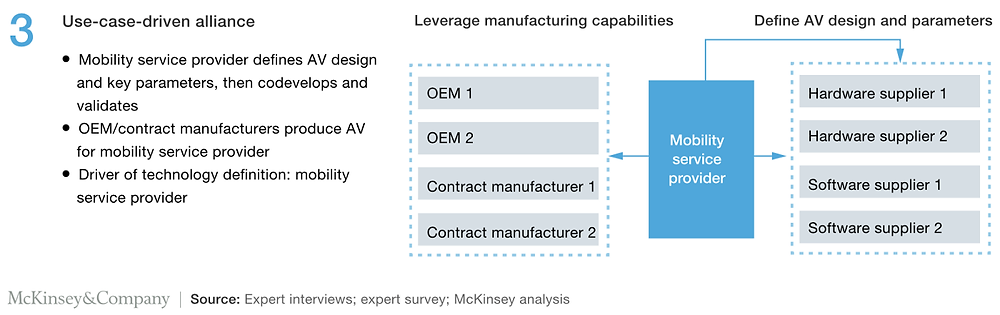 McKinsey Diagram on Autonomous Vehicle Alliance Model