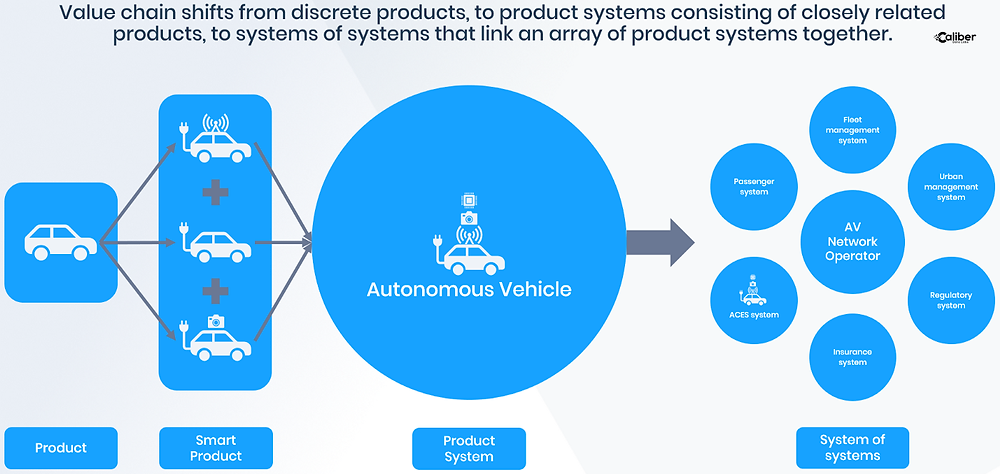 Autonomous Vehicle Value Chain Adapted from Smart, Connected Products by Michael E. Porter