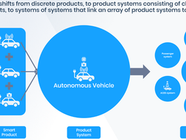 Mobility as a Service business model