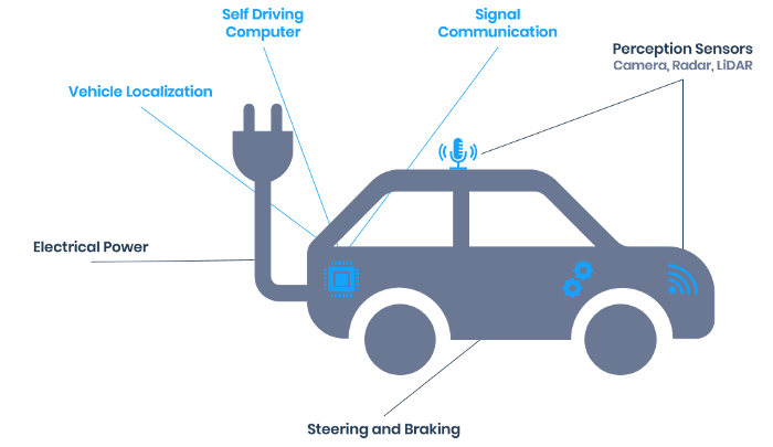Diagram of Autonomous Vehicle Adapted from GM