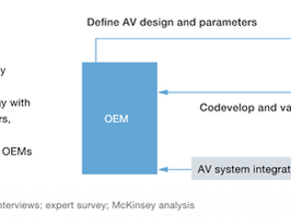 AV Value Chain — Data Perspective | Part 1 — Integration by Validation