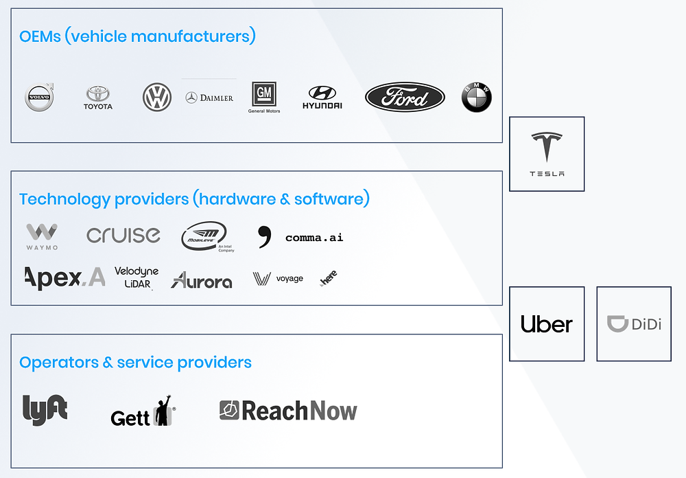 Diagram of Autonomous Vehicle Network Operators and the Value Chain