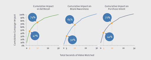 Charts showing the cumulative impact of ad recall, brand awareness, and purchase intent.