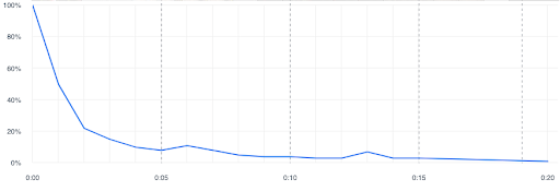 A video retention graph showing a steep decline in viewer retention.