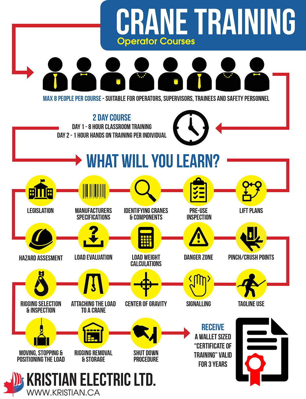 Overhead Crane Training Infographic - Calgary, Edmonton, Saskatoon