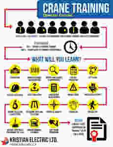 KEL Crane Training Infograpphic