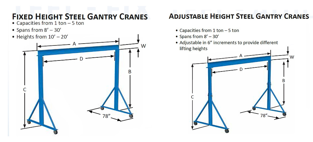 Gorbel's Fized and Adjustable Gantry crane capacities, spans and heights.