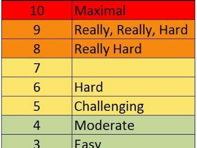 RATING OF PERCEIVED EXERTION (RPE): How to run by feel