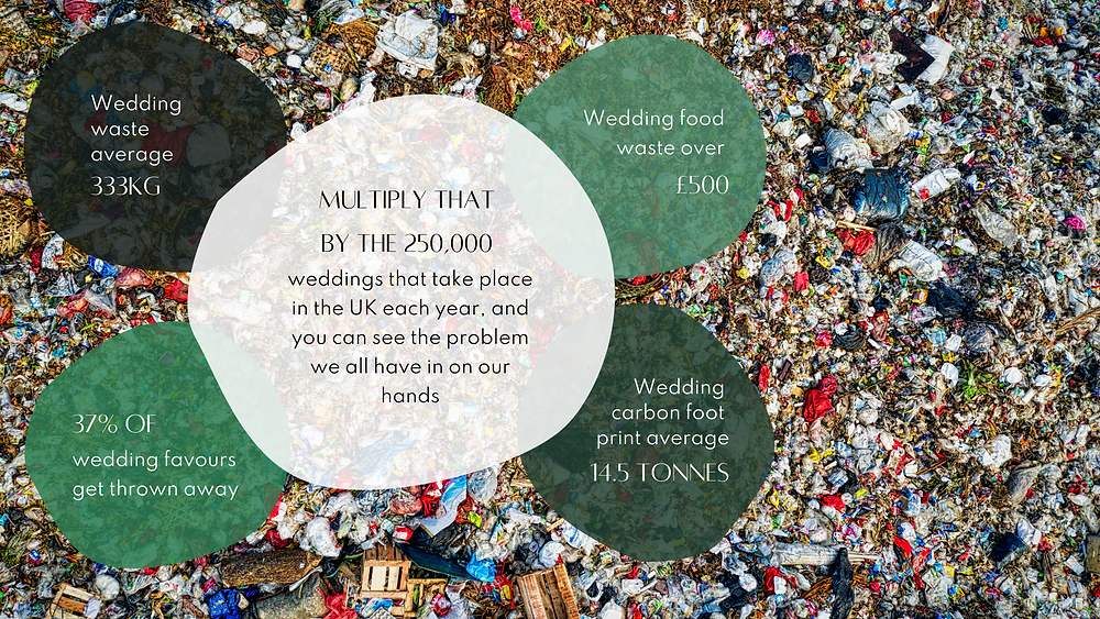 waste produced in weddings in the UK