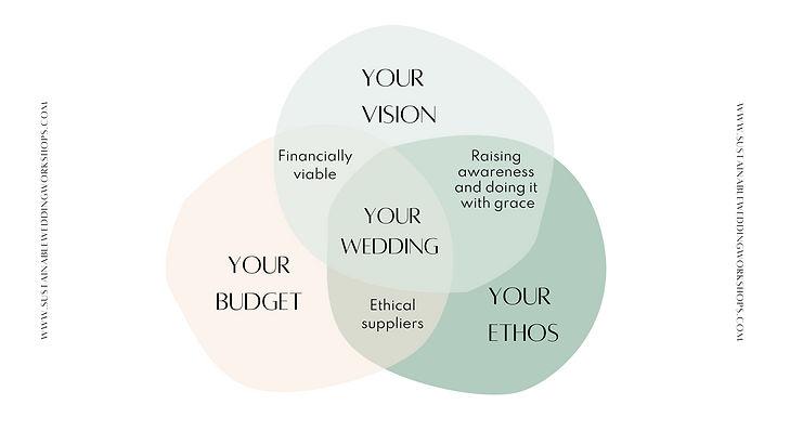 sustainable wedding diagram.jpg