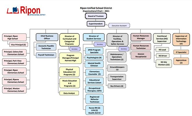 2020-21 Organization Chart