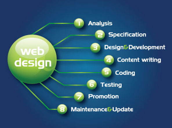 Website Design,Website Development, Website maintenance