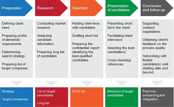 Executive Search, Leader level hiring, CXO, CEO, CTO, Director, CFO, Head of department,Search