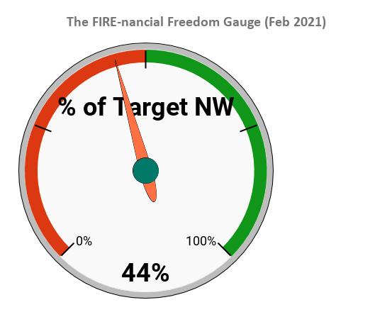Net Worth Update #15 - Feb 2021 Month End | It get's worse... | $1,107,240 (+29,600)