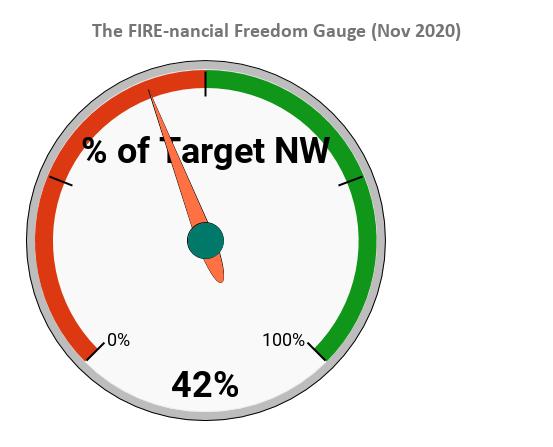 Net Worth Update #12 - Nov 2020 Month End | Putting all effort into website! | $1,058,752 (+$24,252)