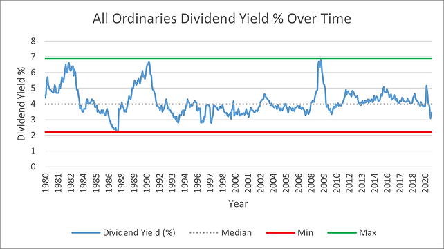 Dividend Yield Over Time.png