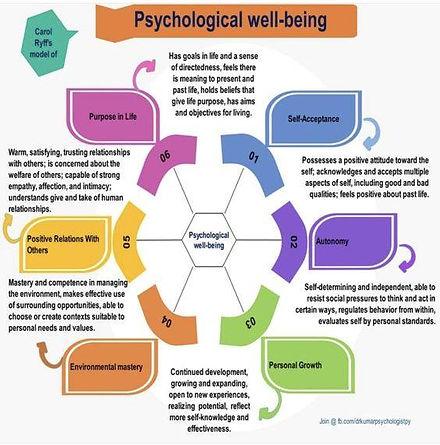 CarolRyff'sSix Factor Model of Psychological Wellbeing