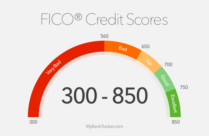 5 Ways to Improve Your Credit Scores