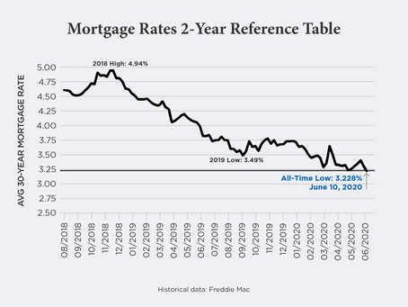 The New Mortgage Normal