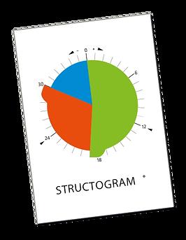 Structogram Scheibe