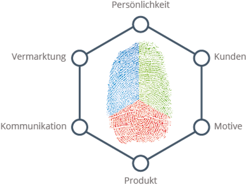 Positionierung Biostruktur.png