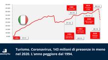 Turismo. Coronavirus, 143 milioni di presenze in meno nel 2020